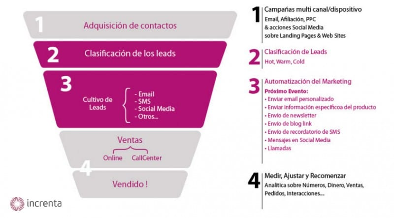 Inbound Marketing en España