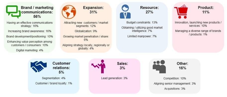 Marketing B2B International
