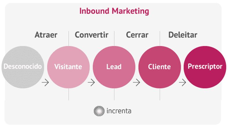 campaña de Inbound Marketing
