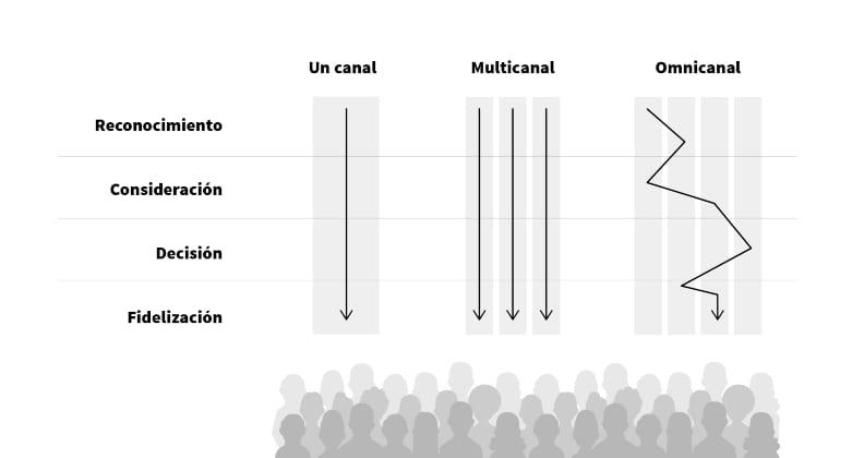 omnicanalidad-1