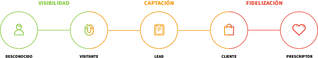 Purchase funnel digital: pasoso etapas del proceso de captación