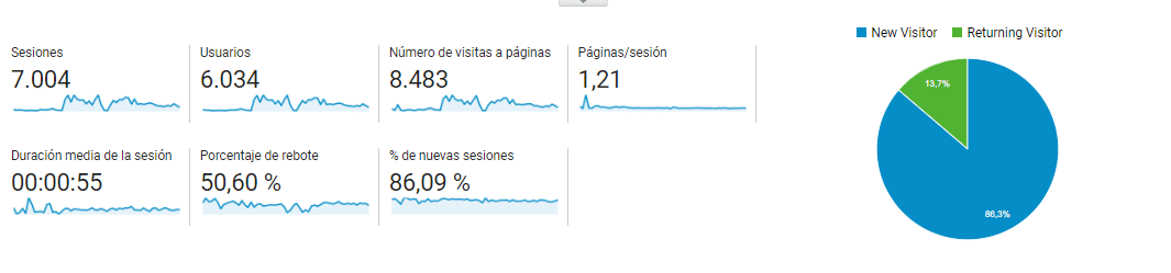 Resumen métricas Analytics