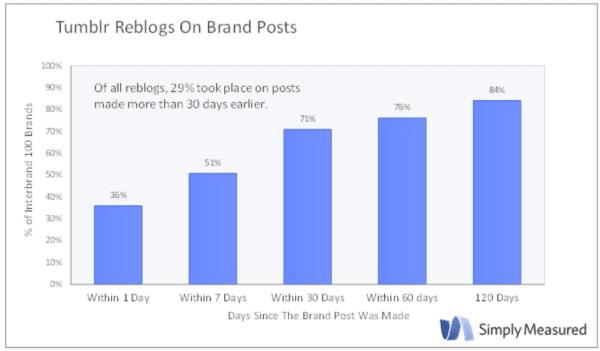Deja sitio para Tumblr en tu estrategia Social Media